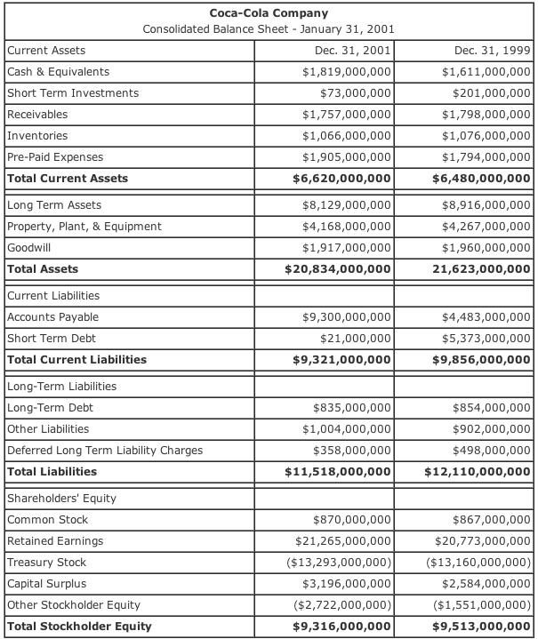 Balance Sheet Example Coca Cola  Free Balance Sheet Template