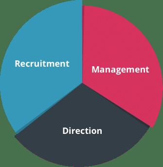 KashFlow HR pie chart